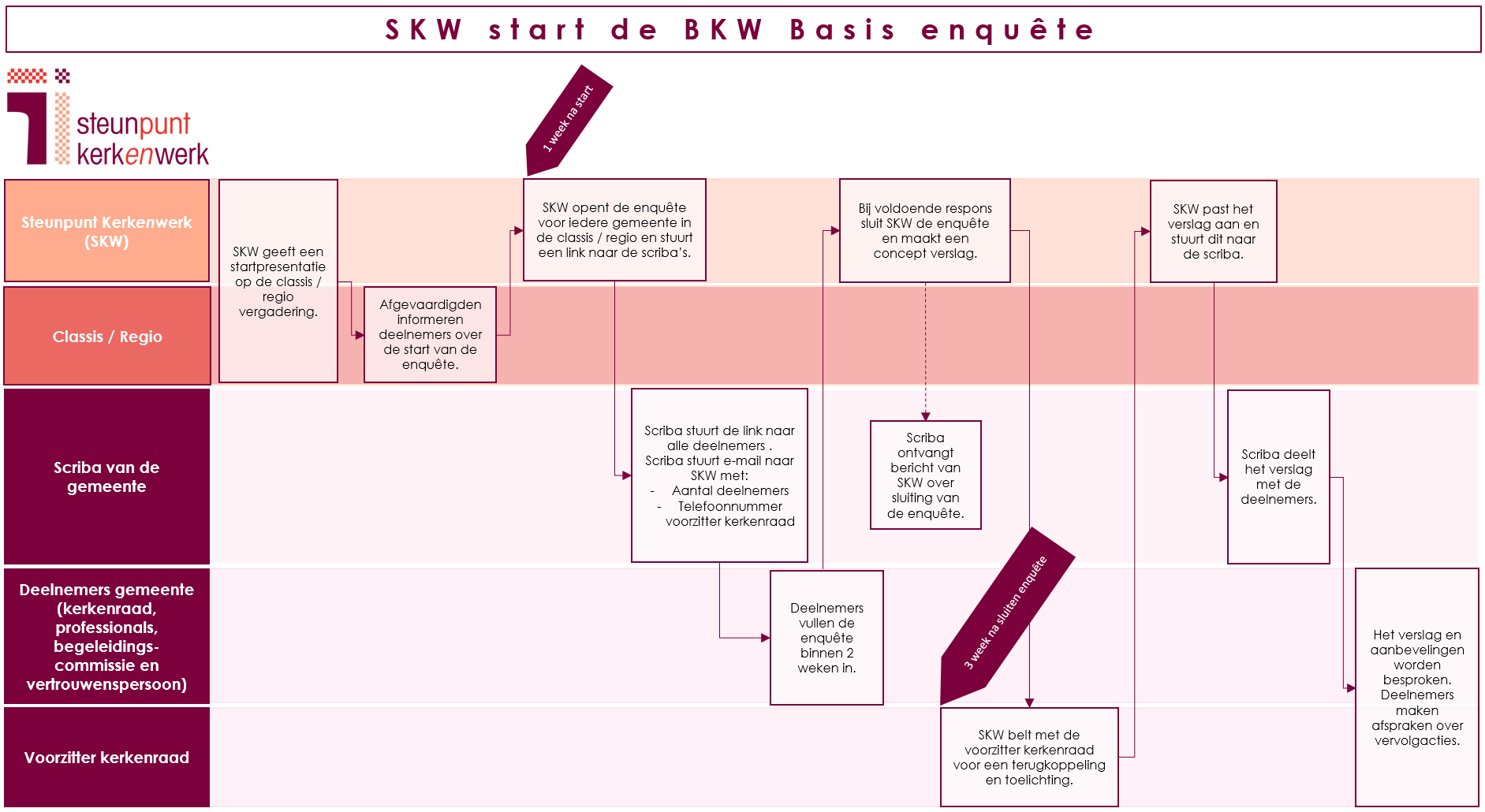 Processchema BKW Basis - start SKW