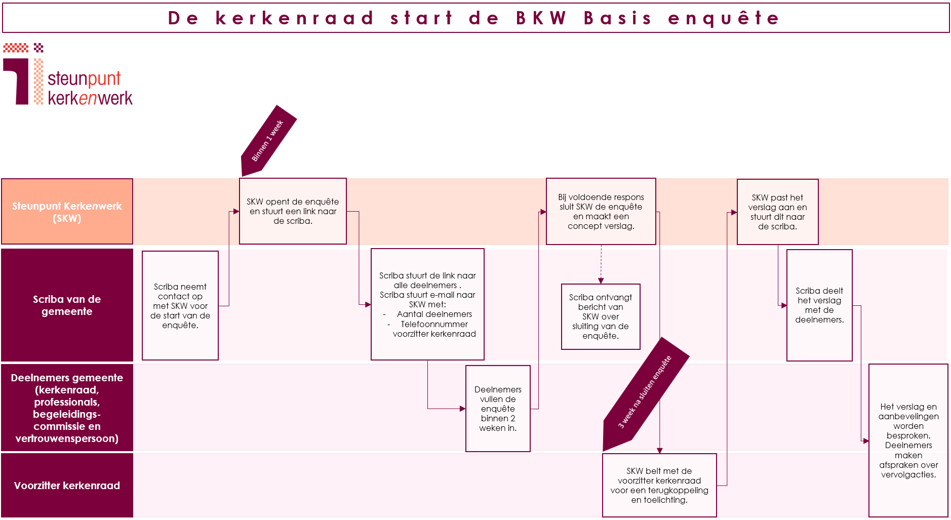Processchema BKW Basis - start kerk