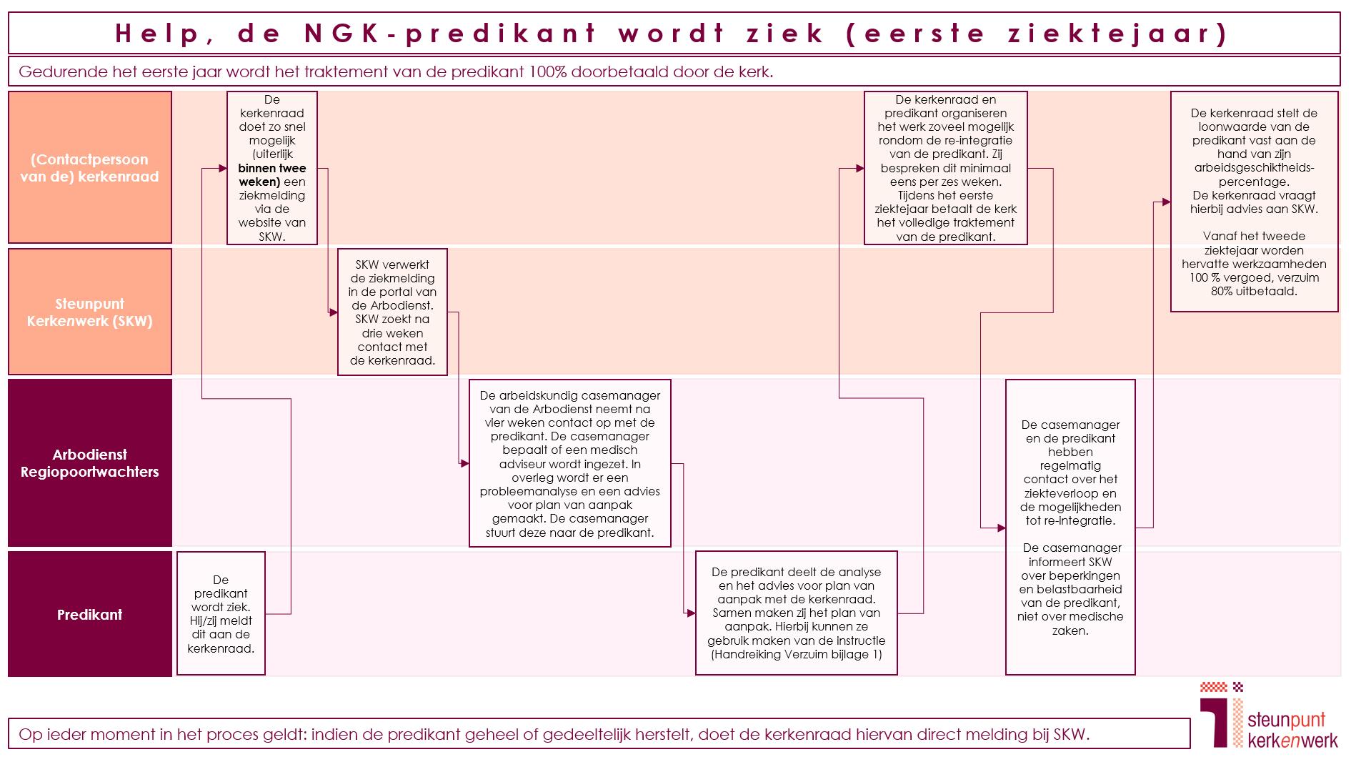 Processchema ziekteverzuim NGK Eerste Jaar