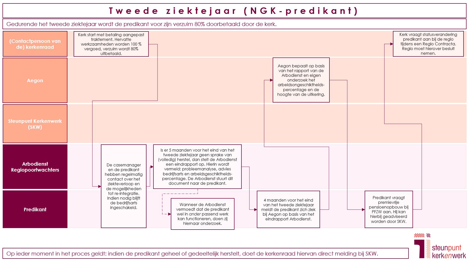 Processchema ziekteverzuim NGK Tweede Jaar