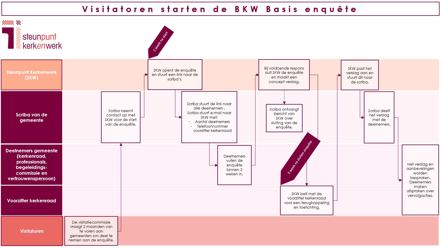 Processchema BKW Basis - start visitatoren